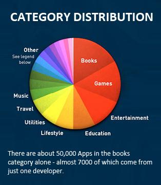category