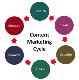 content-marketing-itcc_cycle